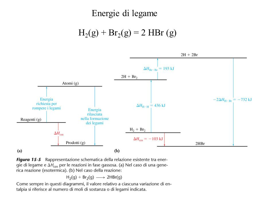 Energie di legame H 2 (g) + Br 2 (g) = 2 HBr (g)