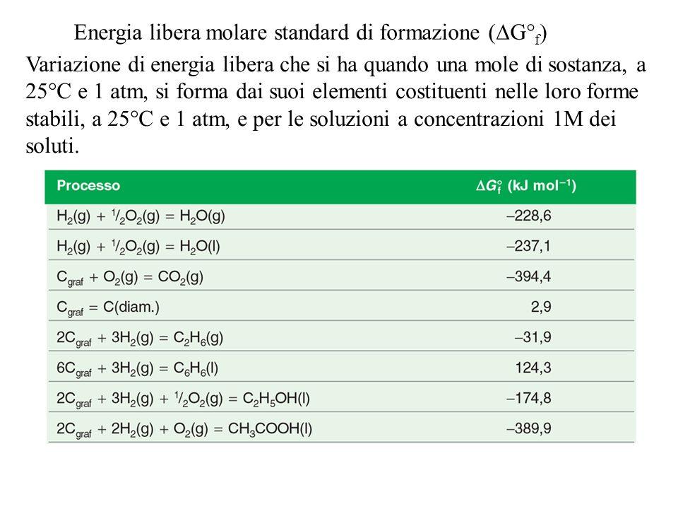 Energia libera molare standard di formazione (  G° f ) Variazione di energia libera che si ha quando una mole di sostanza, a 25°C e 1 atm, si forma d
