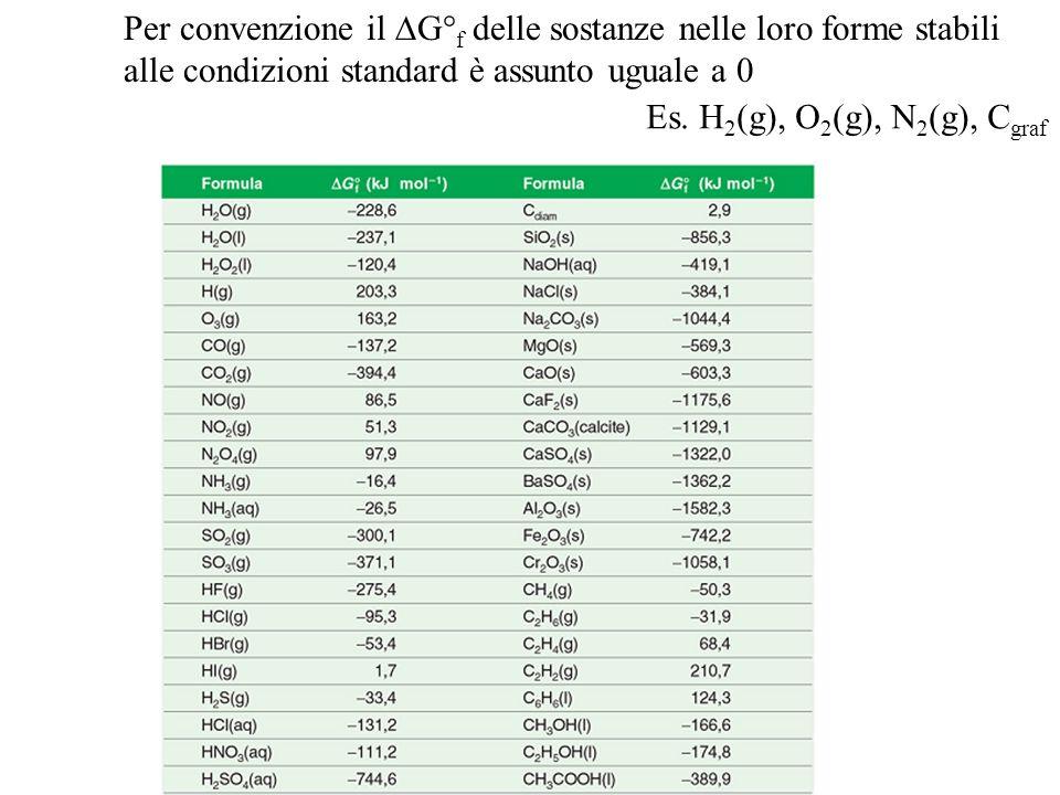 Per convenzione il  G° f delle sostanze nelle loro forme stabili alle condizioni standard è assunto uguale a 0 Es. H 2 (g), O 2 (g), N 2 (g), C graf