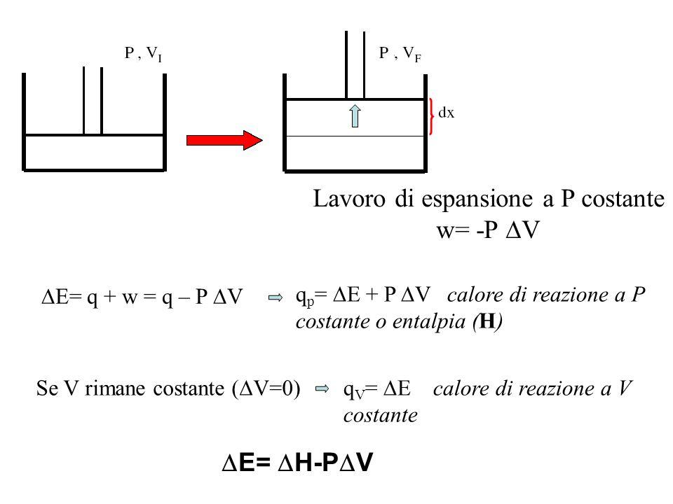 Lavoro di espansione a P costante w= -P  V  E= q + w = q – P  V q p =  E + P  V calore di reazione a P costante o entalpia (H) Se V rimane costan