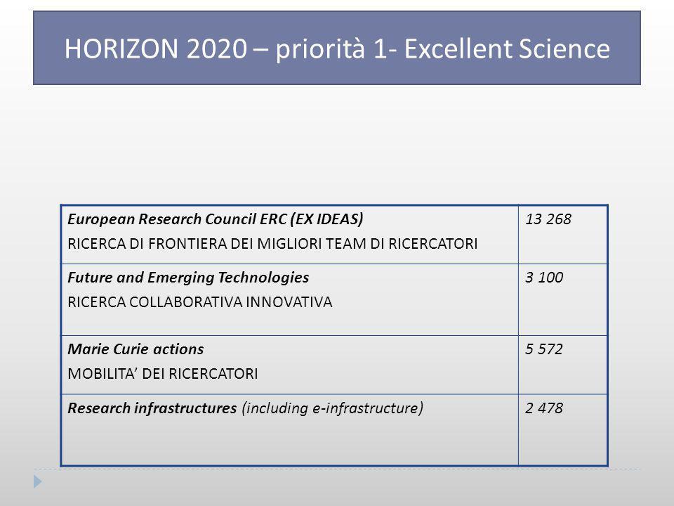 European Research Council ERC (EX IDEAS) RICERCA DI FRONTIERA DEI MIGLIORI TEAM DI RICERCATORI 13 268 Future and Emerging Technologies RICERCA COLLABORATIVA INNOVATIVA 3 100 Marie Curie actions MOBILITA' DEI RICERCATORI 5 572 Research infrastructures (including e-infrastructure)2 478 HORIZON 2020 – priorità 1- Excellent Science