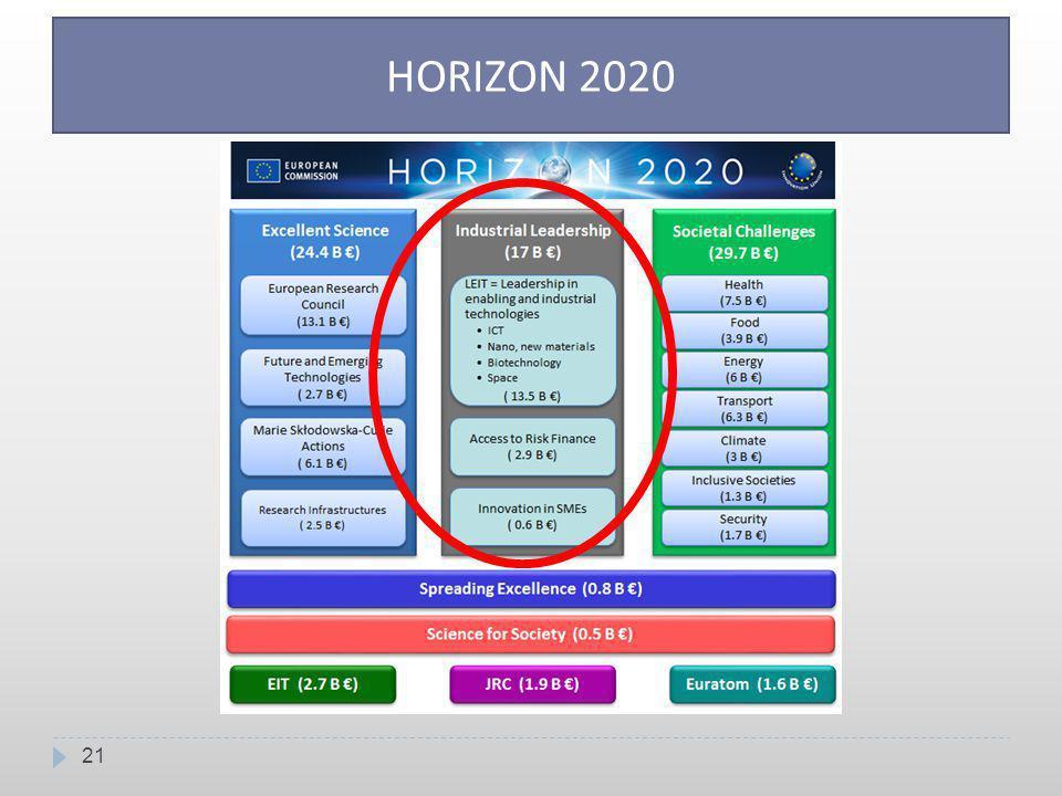 21 HORIZON 2020