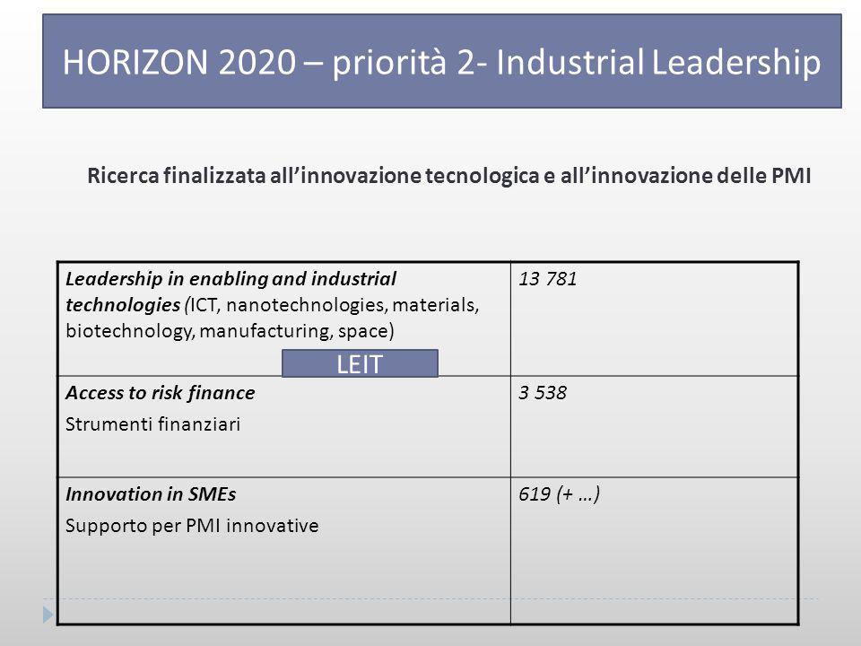 Leadership in enabling and industrial technologies (ICT, nanotechnologies, materials, biotechnology, manufacturing, space) 13 781 Access to risk finan