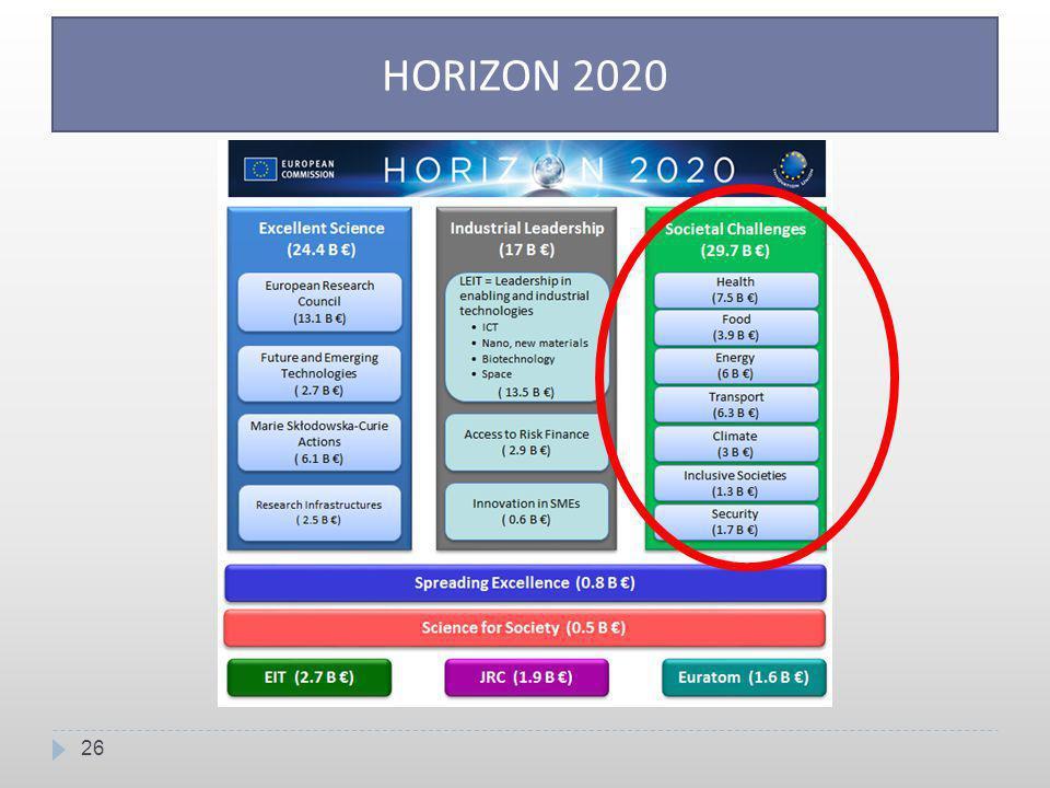 26 HORIZON 2020