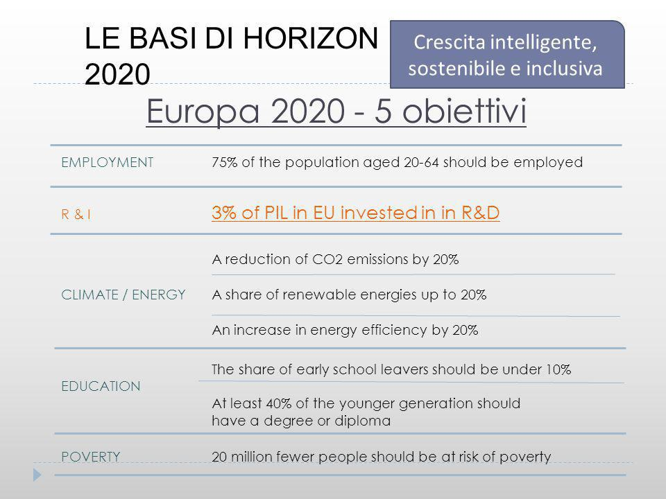 EMPLOYMENT 75% of the population aged 20-64 should be employed R & I 3% of PIL in EU invested in in R&D A reduction of CO2 emissions by 20% CLIMATE /