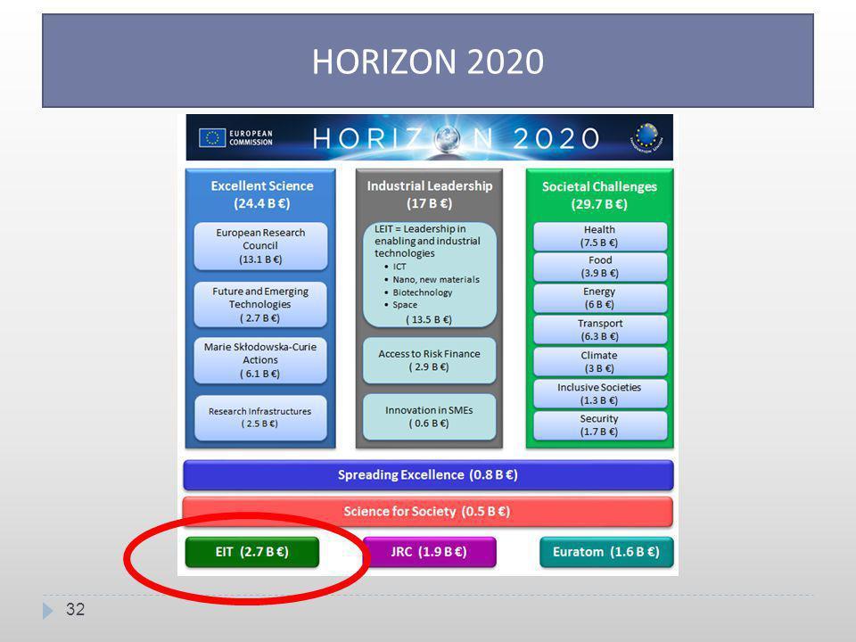 32 HORIZON 2020