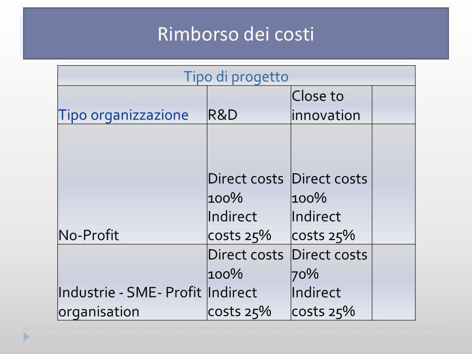 Tipo di progetto Tipo organizzazioneR&D Close to innovation No-Profit Direct costs 100% Indirect costs 25% Industrie - SME- Profit organisation Direct costs 100% Indirect costs 25% Direct costs 70% Indirect costs 25% HORIZON 2020 – RIMBORSO DEI COSTI Rimborso dei costi