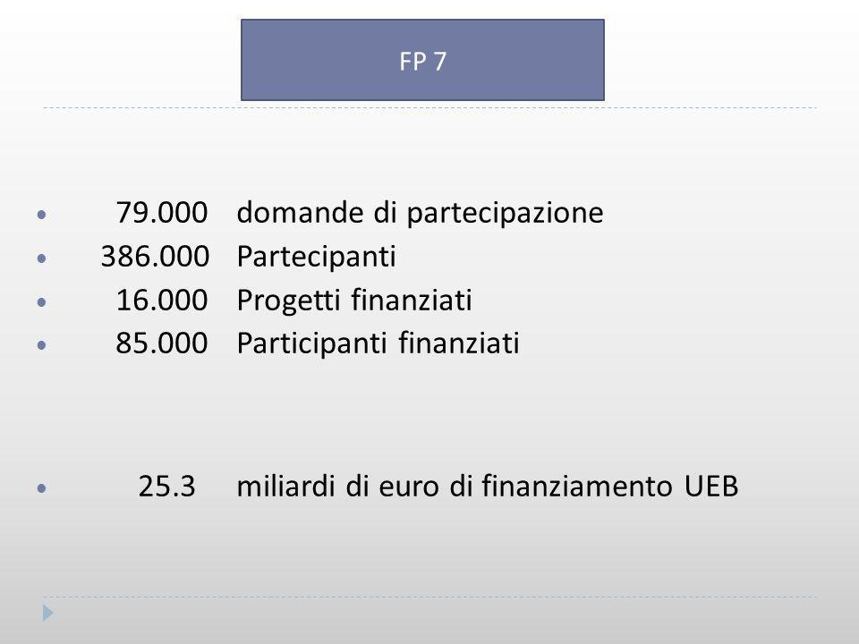 79.000 domande di partecipazione 386.000 Partecipanti 16.000 Progetti finanziati 85.000 Participanti finanziati 25.3 miliardi di euro di finanziamento UEB FP 7