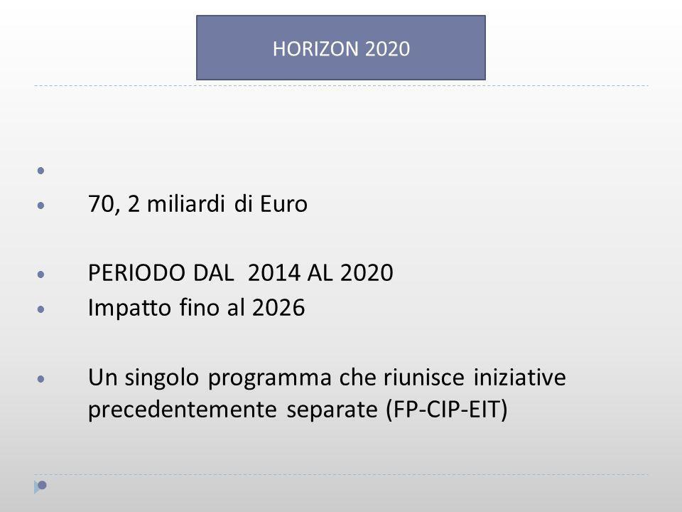 70, 2 miliardi di Euro PERIODO DAL 2014 AL 2020 Impatto fino al 2026 Un singolo programma che riunisce iniziative precedentemente separate (FP-CIP-EIT) HORIZON 2020