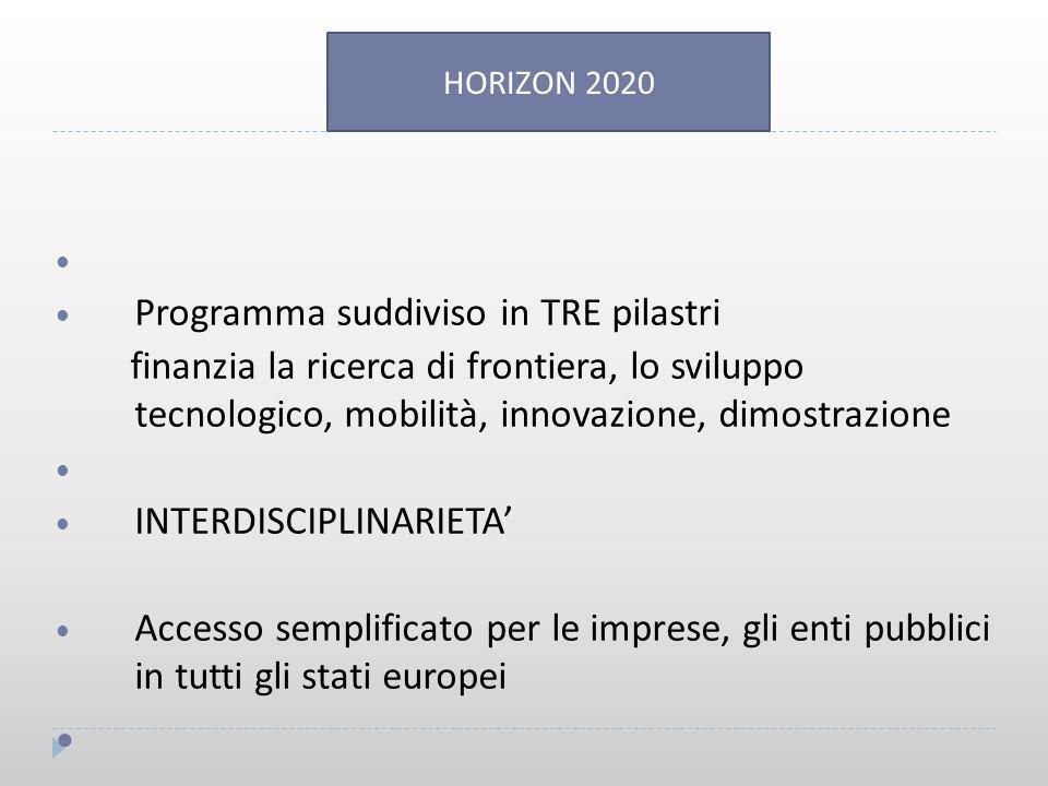 Programma suddiviso in TRE pilastri finanzia la ricerca di frontiera, lo sviluppo tecnologico, mobilità, innovazione, dimostrazione INTERDISCIPLINARIETA' Accesso semplificato per le imprese, gli enti pubblici in tutti gli stati europei HORIZON 2020