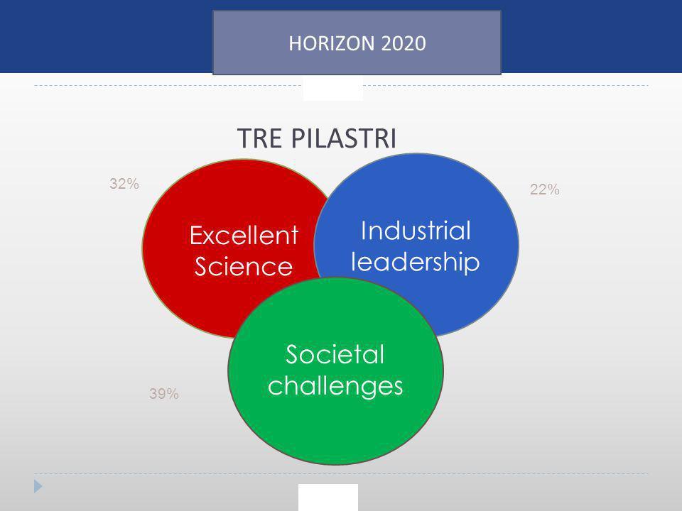 TRE PILASTRI Excellent Science Industrial leadership Societal challenges 32% 22% 39% HORIZON 2020