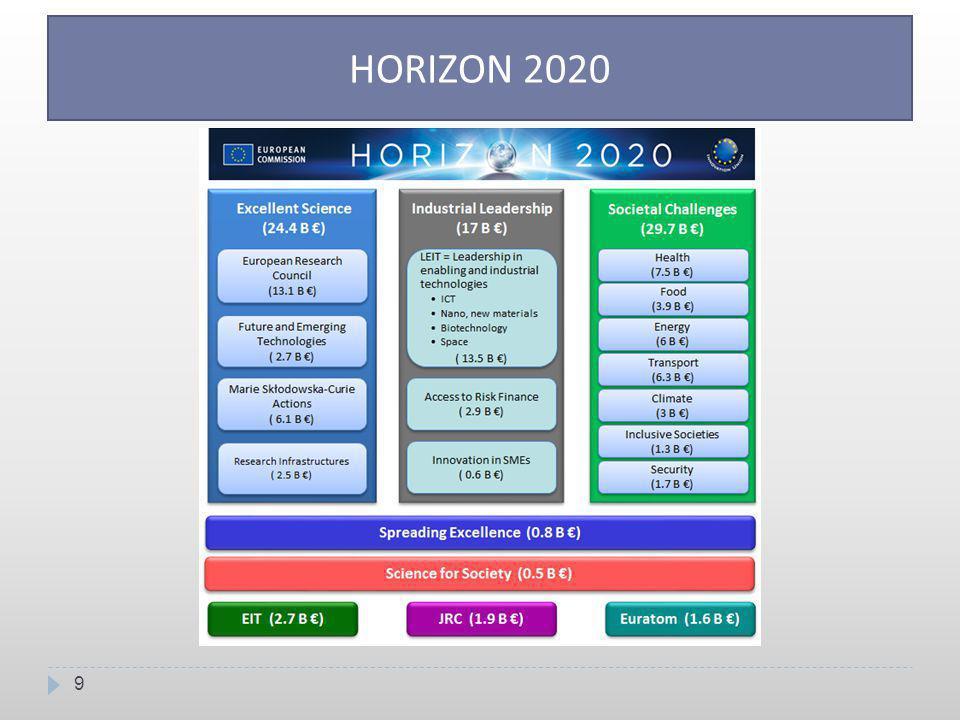 10 HORIZON 2020