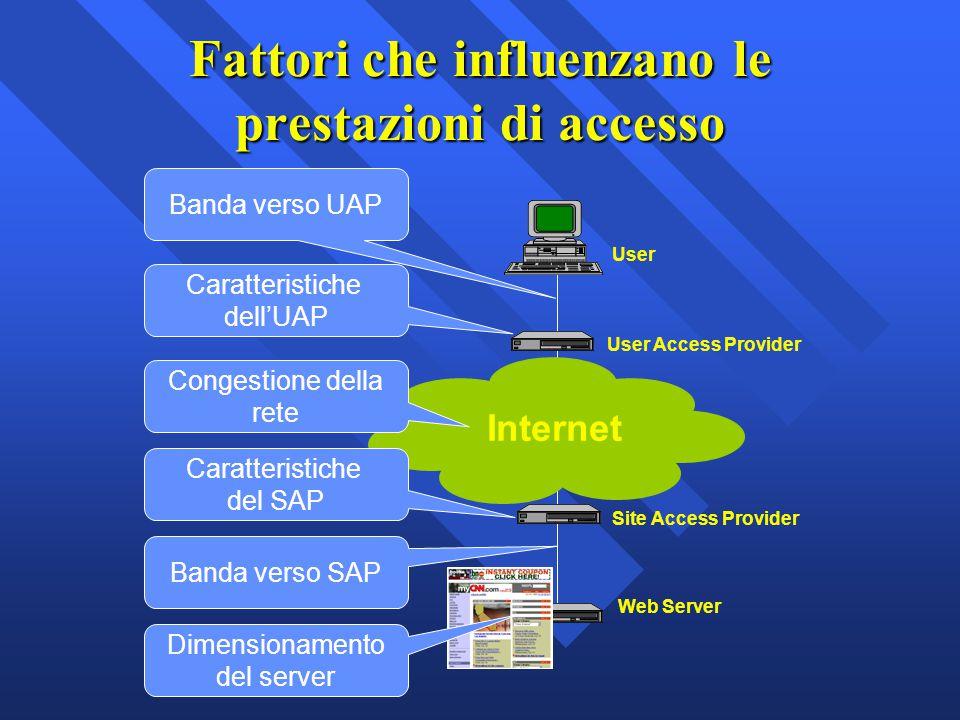 Fattori che influenzano le prestazioni di accesso User Site Access Provider User Access Provider Web Server Internet Banda verso UAP Caratteristiche d