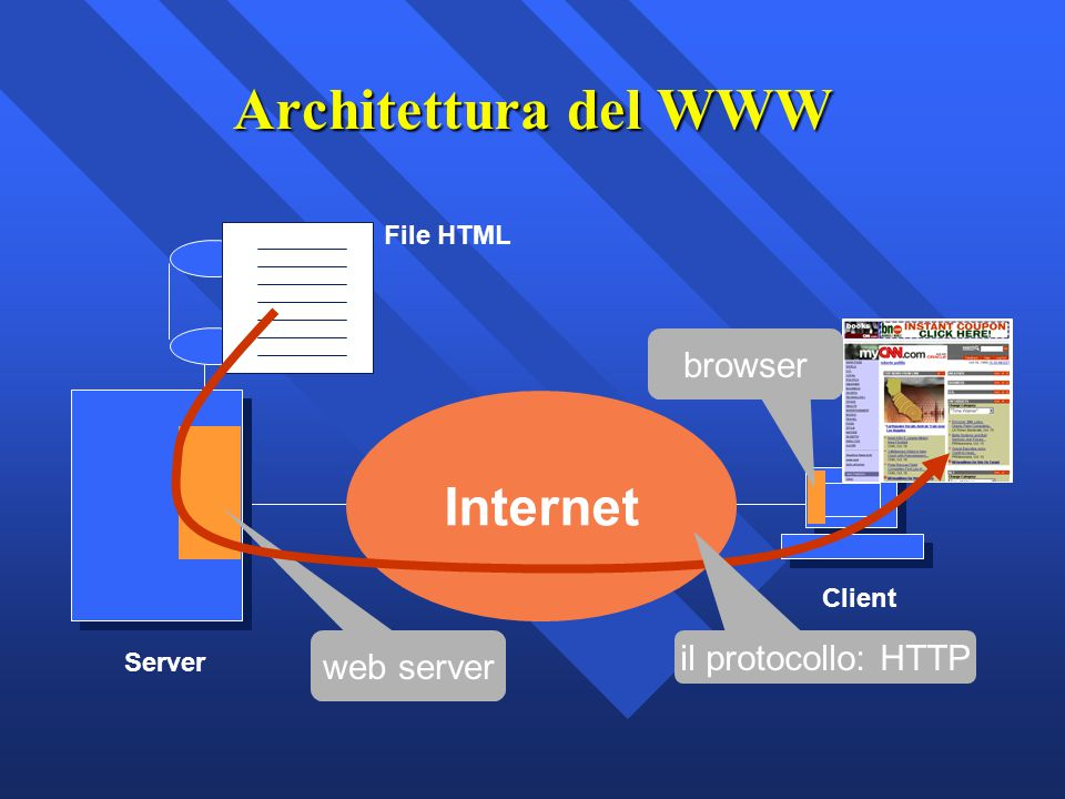 Architettura del WWW Internet Client Server web server File HTML browser il protocollo: HTTP