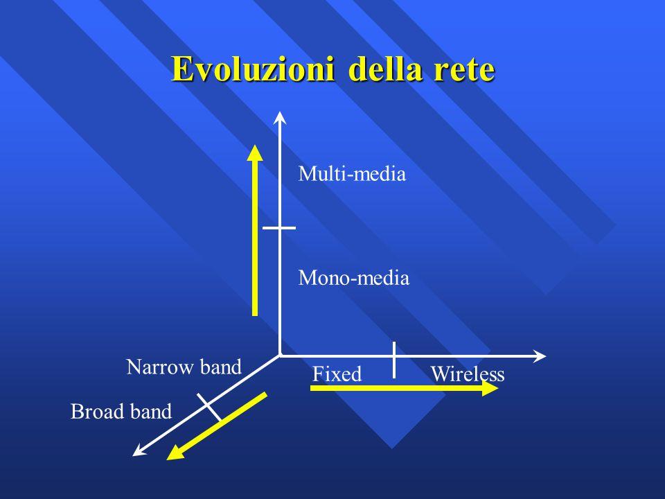 Evoluzioni della rete Multi-media Mono-media FixedWireless Narrow band Broad band