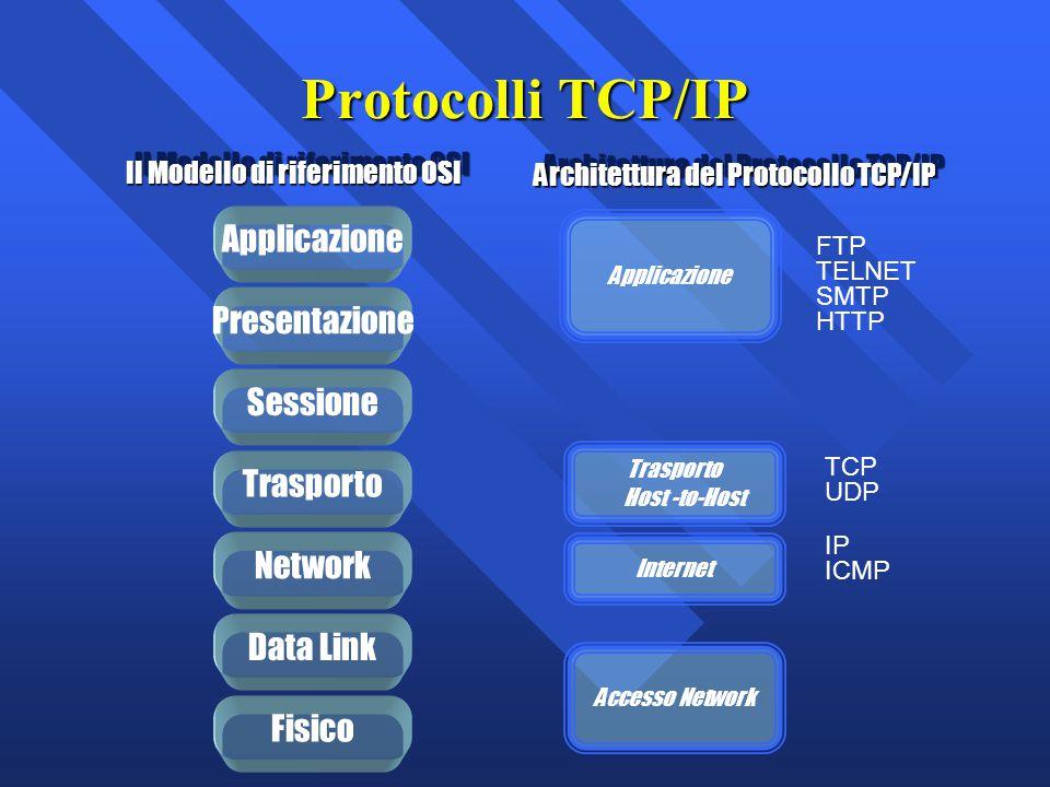 Protocolli TCP/IP Il Modello di riferimento OSI Applicazione Presentazione Trasporto Network Data Link Sessione Fisico Architettura del Protocollo TCP