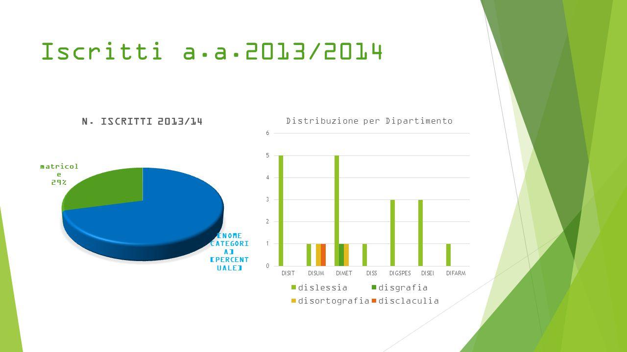 Iscritti a.a.2013/2014