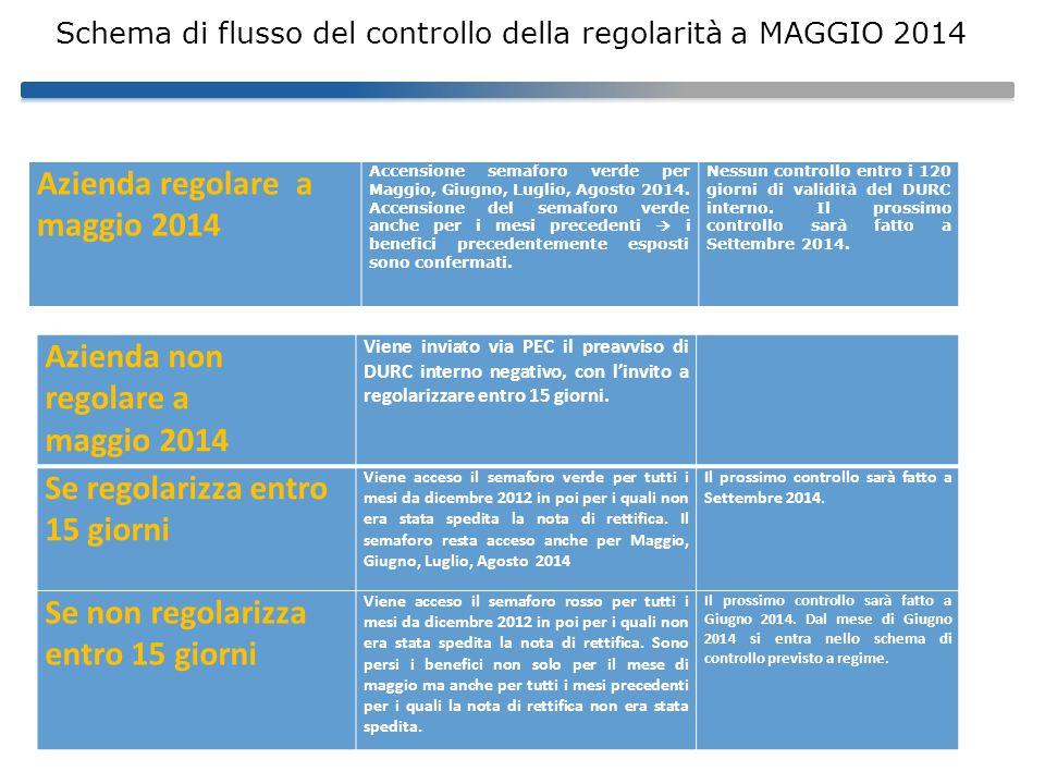 Schema di flusso del controllo della regolarità a MAGGIO 2014 Azienda regolare a maggio 2014 Accensione semaforo verde per Maggio, Giugno, Luglio, Agosto 2014.