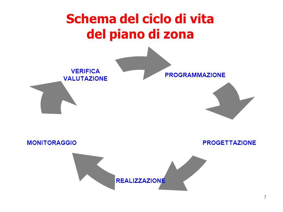 7 Schema del ciclo di vita del piano di zona PROGRAMMAZIONE PROGETTAZIONE REALIZZAZIONE MONITORAGGIO VERIFICA VALUTAZIONE
