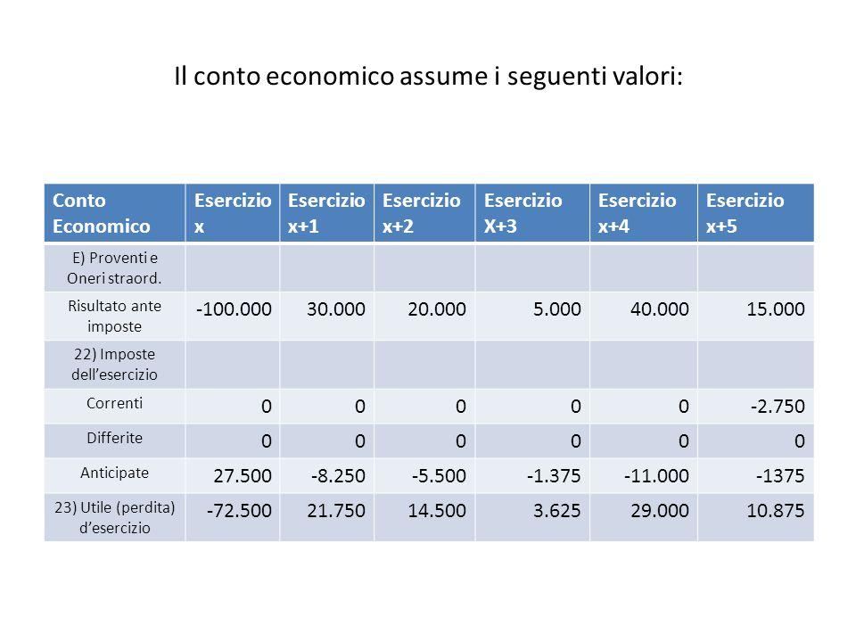 Il conto economico assume i seguenti valori: Conto Economico Esercizio x Esercizio x+1 Esercizio x+2 Esercizio X+3 Esercizio x+4 Esercizio x+5 E) Proventi e Oneri straord.