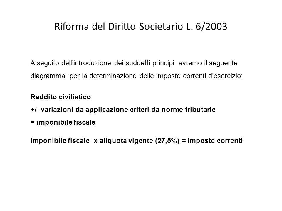 Un esempio di calcolo delle imposte correnti – IRES descrizione voce IRES componente reddituale bilancio +/- variaz.