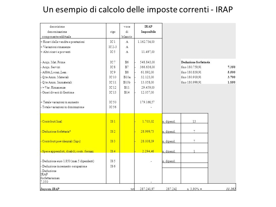 Un caso particolare: le imposte probabili Si tratta di imposte non ancora certe nell'ammontare e/o nella data di pagamento Sono le imposte relative ad accertamenti non ancora definiti in quanto impugnati o in corso di impugnazione, o che deriveranno da verifiche in corso da parte dell'Amministrazione finanziaria, e che potrebbero scaturire da contenzioso tributario in essere alla data di chiusura del bilancio Il relativo accantonamento va imputato al conto economico secondo il principio della prudenza, nell'esercizio nel quale la passività è diventata probabile, ed è onere di natura straordinaria Secondo l'OIC 1 tali imposte (oltre ad interessi e sanzioni relative) vanno iscritte alla voce E.21 oneri straordinari e la contropartita patrimoniale, se non vengono pagate nell'esercizio è la voce B.2 Fondo Imposte ; se si trattasse di debiti certi vanno iscritti alla voce D.12 Debiti Tributari