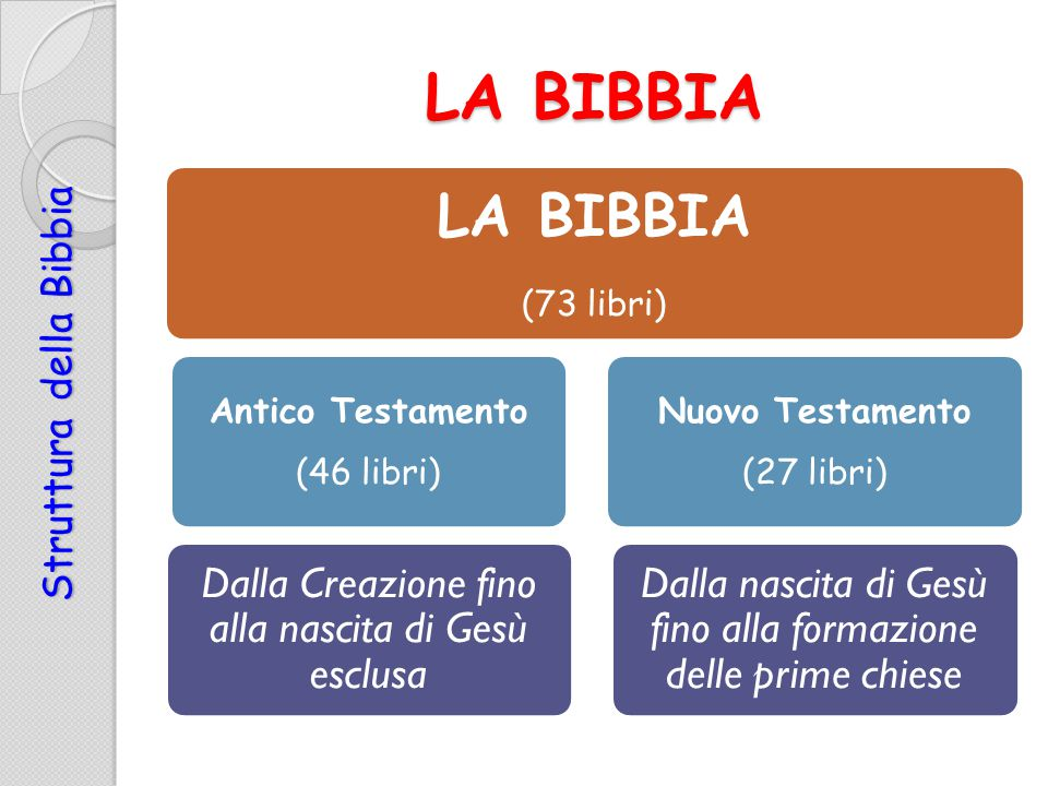 LA BIBBIA S t r u t t u r a d e l l a B i b b i a (73 libri) Antico Testamento (46 libri) Dalla Creazione fino alla nascita di Gesù esclusa Nuovo Test