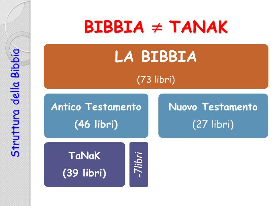 BIBBIA  TANAK Struttura della Bibbia LA BIBBIA (73 libri) Antico Testamento (46 libri) TaNaK (39 libri) Nuovo Testamento (27 libri) -7libri