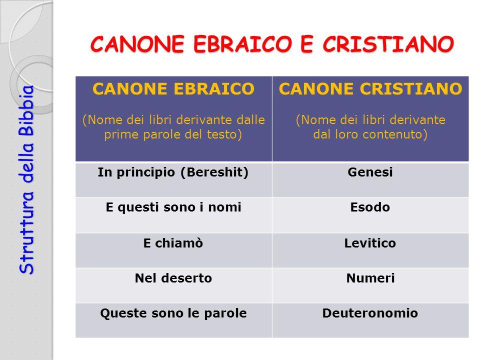 CANONE EBRAICO E CRISTIANO CANONE EBRAICO (Nome dei libri derivante dalle prime parole del testo) CANONE CRISTIANO (Nome dei libri derivante dal loro