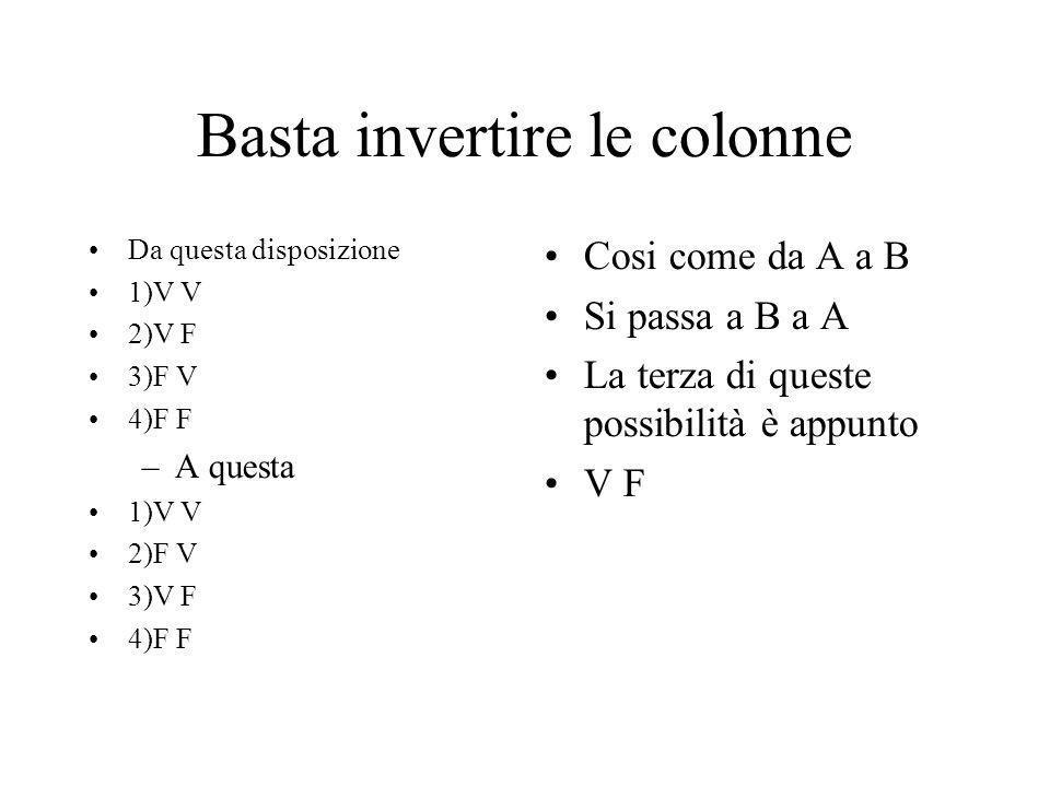 Vero e Falso Questo segno comprende le tre righe 1)V V che da V 2)F V che da V 4)F F che da V Questo invece comprende la terza riga 3) VF che da F A B A B
