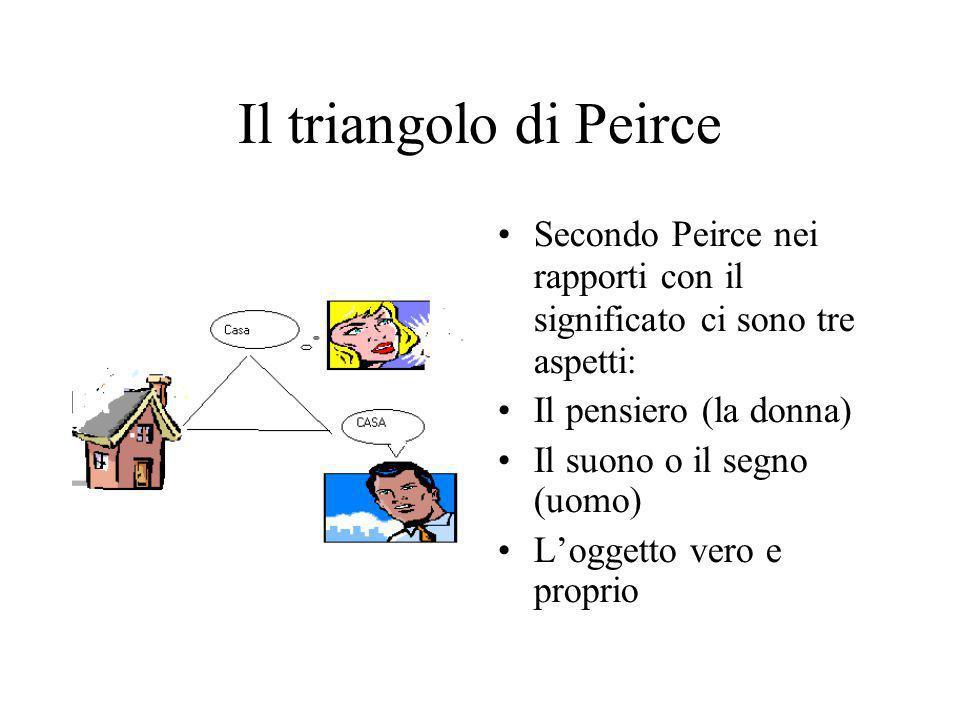 Secondo Frege Invece secondo Frege Il pensiero non possiamo dirlo Quindi c'è solo il suono e il segno E poi l'oggetto