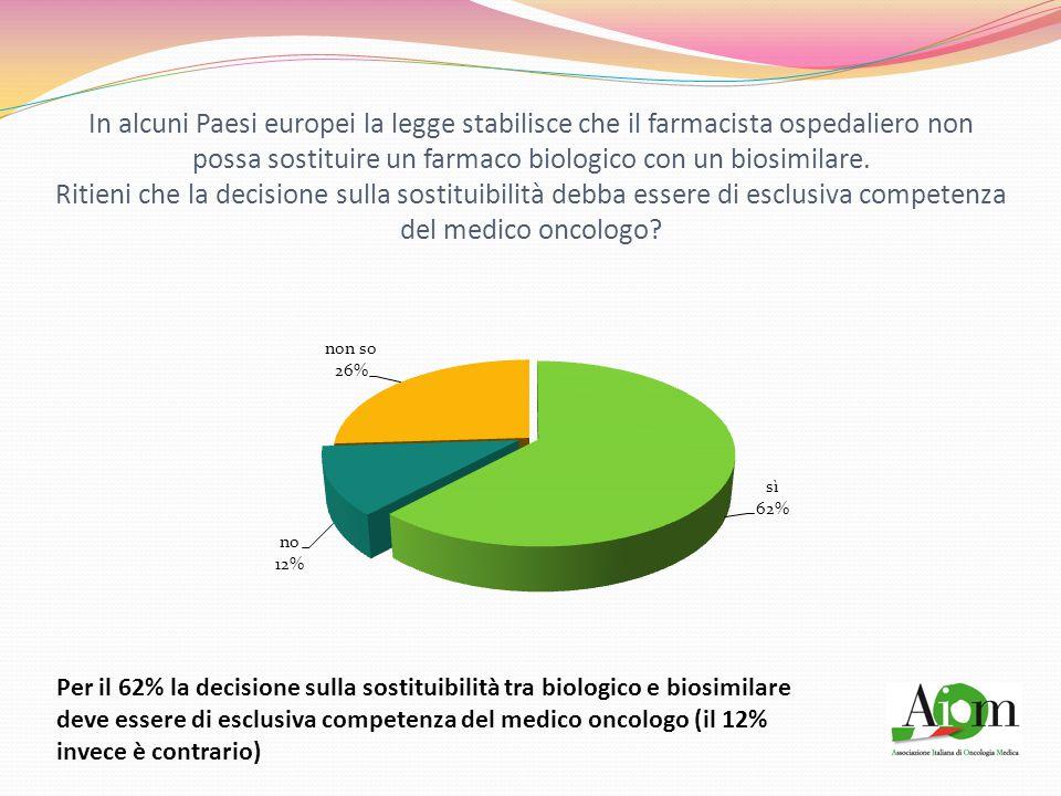 In alcuni Paesi europei la legge stabilisce che il farmacista ospedaliero non possa sostituire un farmaco biologico con un biosimilare.