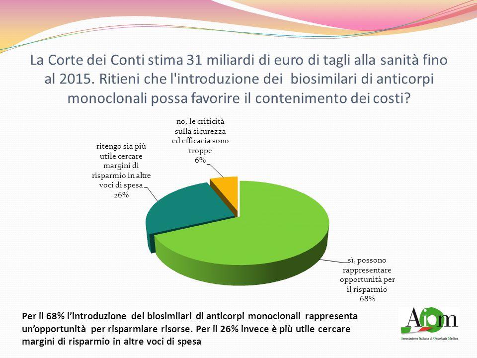 La Corte dei Conti stima 31 miliardi di euro di tagli alla sanità fino al 2015.