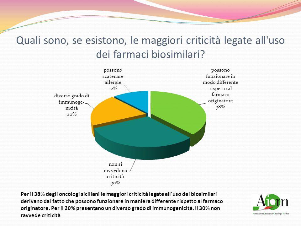 I biosimilari di anticorpi monoclonali (mAb) sono già disponibili in Italia ?