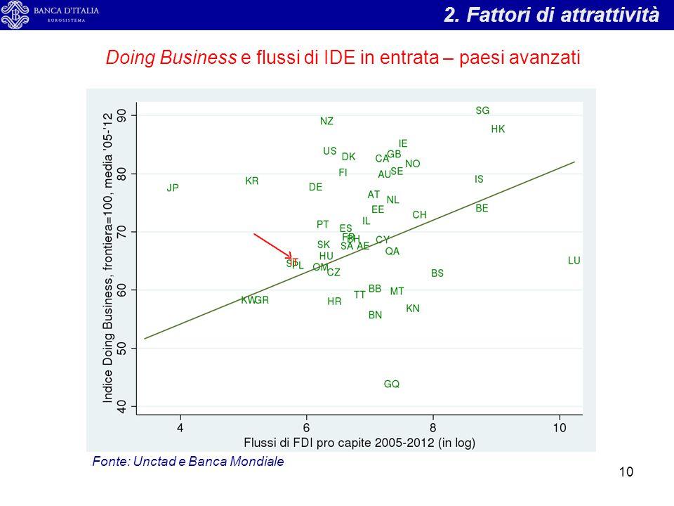 2. Fattori di attrattività Doing Business e flussi di IDE in entrata – paesi avanzati Fonte: Unctad e Banca Mondiale 10