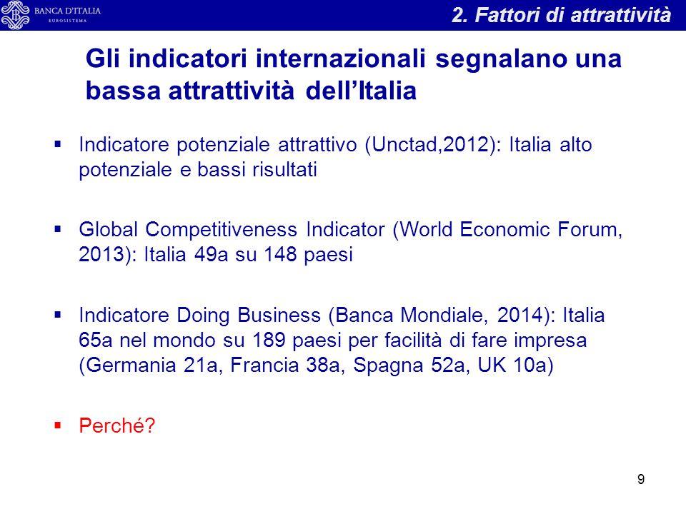 2. Fattori di attrattività Gli indicatori internazionali segnalano una bassa attrattività dell'Italia  Indicatore potenziale attrattivo (Unctad,2012)