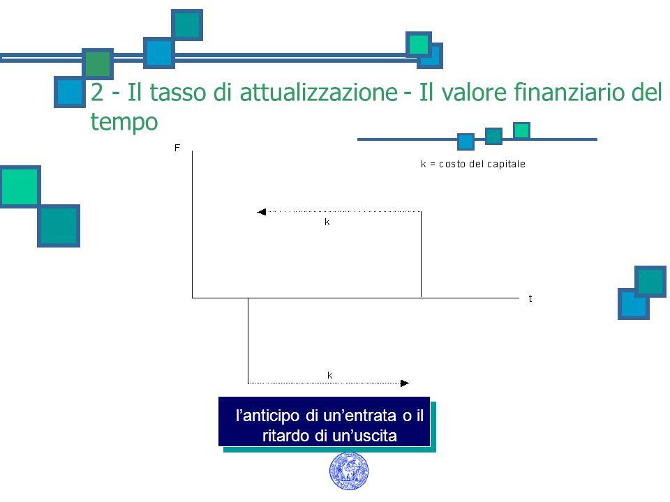 2 - Il tasso di attualizzazione - Il valore finanziario del tempo l'anticipo di un'entrata o il ritardo di un'uscita