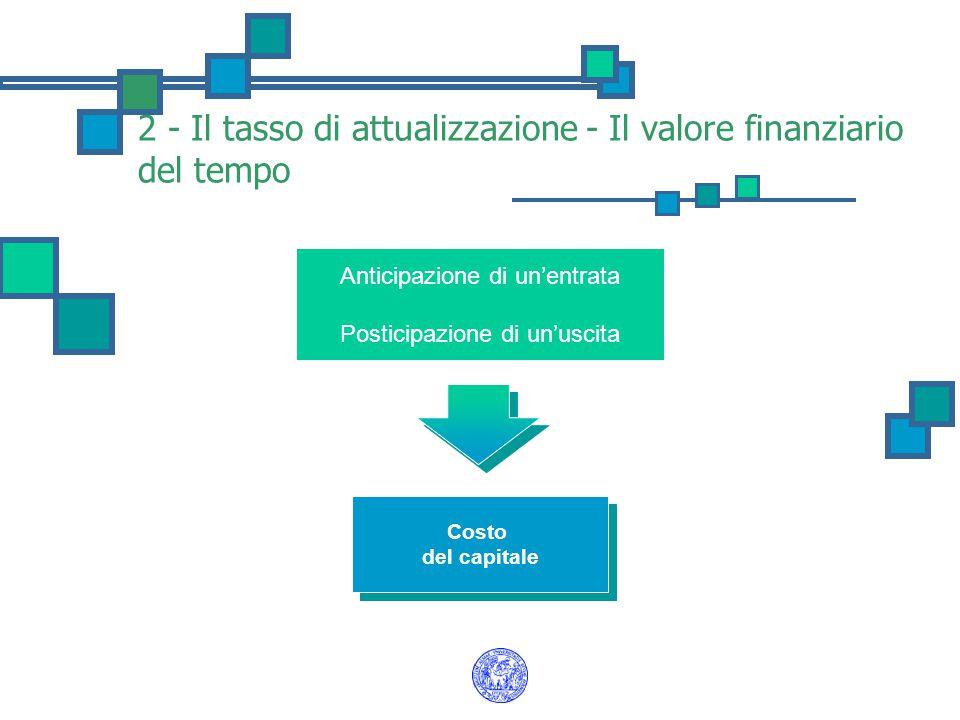 2 - Il tasso di attualizzazione - Il valore finanziario del tempo Anticipazione di un'entrata Posticipazione di un'uscita Costo del capitale Costo del