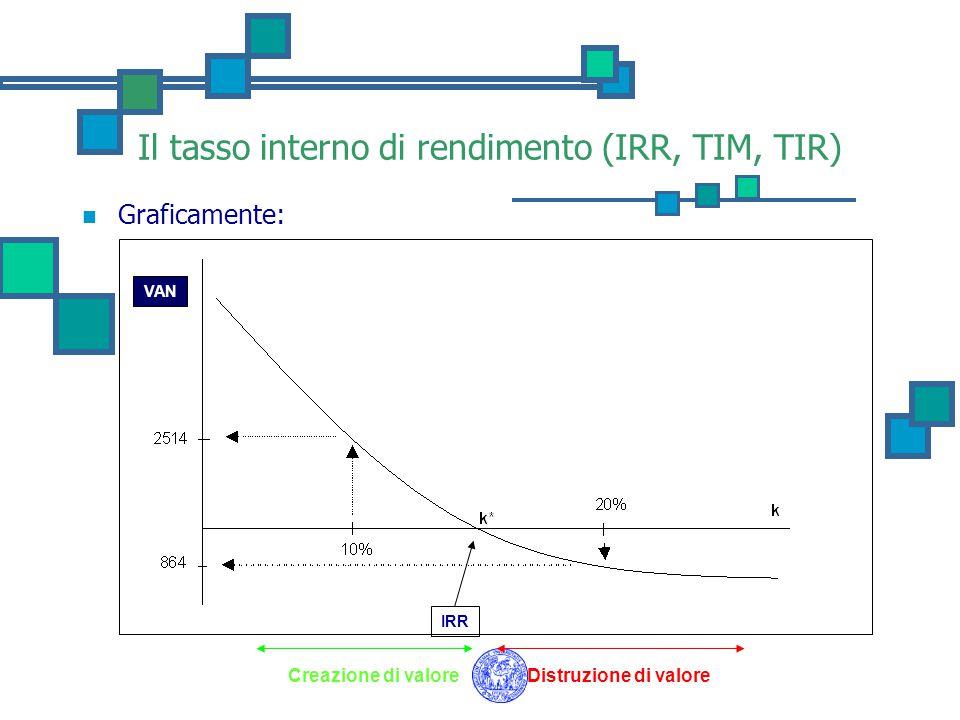 Il tasso interno di rendimento (IRR, TIM, TIR) VAN IRR Graficamente: Creazione di valoreDistruzione di valore