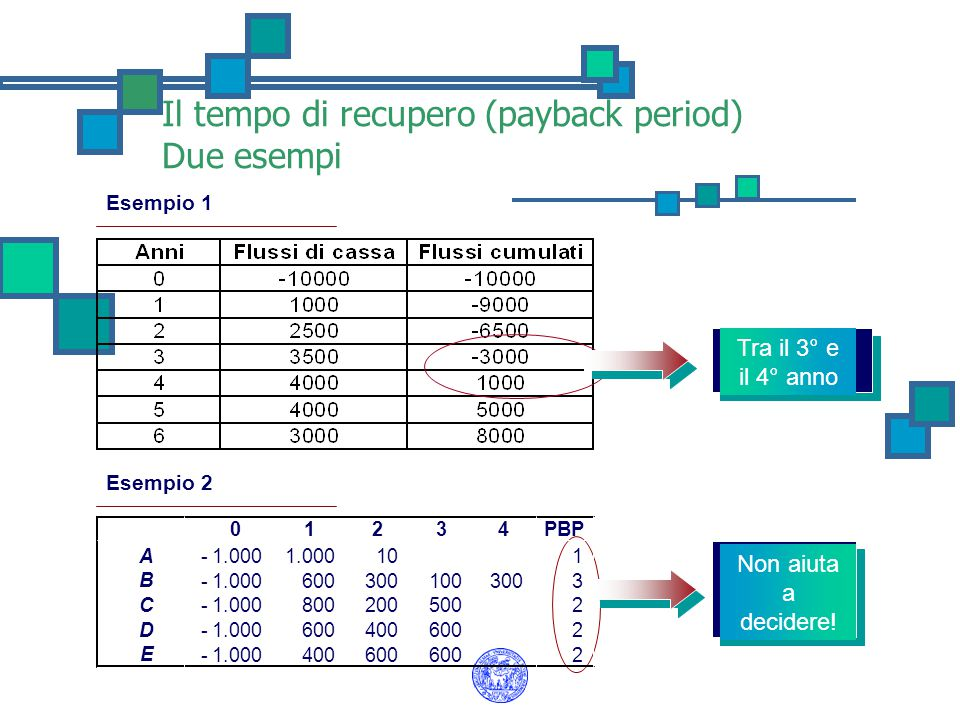 Esempio 1 Il tempo di recupero (payback period) Due esempi Tra il 3° e il 4° anno Non aiuta a decidere! Esempio 2 01234PBP A 1.000- 10 1 B 1.000- 600