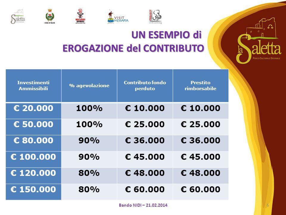 Investimenti Ammissibili % agevolazione Contributo fondo perduto Prestito rimborsabile € 20.000100%€ 10.000 € 50.000100%€ 25.000 € 80.00090%€ 36.000 € 100.00090%€ 45.000 € 120.00080%€ 48.000 € 150.00080%€ 60.000 6Bando NIDI – 21.02.2014 UN ESEMPIO di EROGAZIONE del CONTRIBUTO