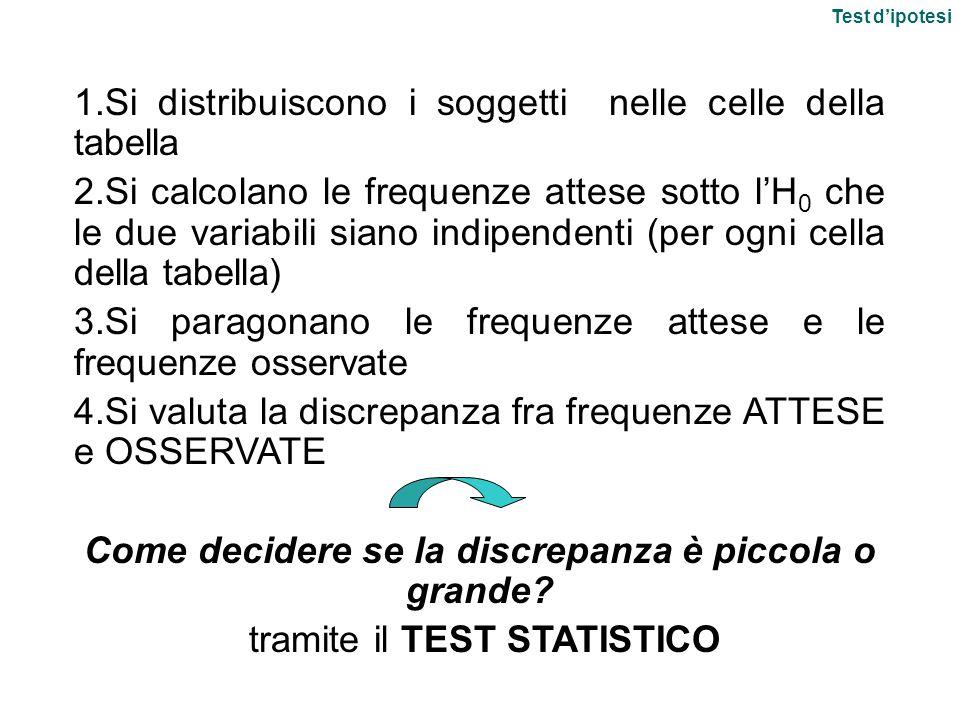 1.Si distribuiscono i soggetti nelle celle della tabella 2.Si calcolano le frequenze attese sotto l'H 0 che le due variabili siano indipendenti (per ogni cella della tabella) 3.Si paragonano le frequenze attese e le frequenze osservate 4.Si valuta la discrepanza fra frequenze ATTESE e OSSERVATE Come decidere se la discrepanza è piccola o grande.