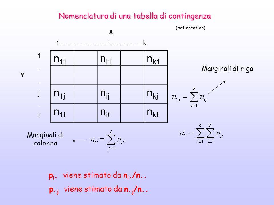n 11 n i1 n k1 n 1j n ij n kj n 1t n it n kt 1..j.t1..j.t 1…………………i……………k Y X Marginali di riga Marginali di colonna Nomenclatura di una tabella di contingenza (dot notation) p i.