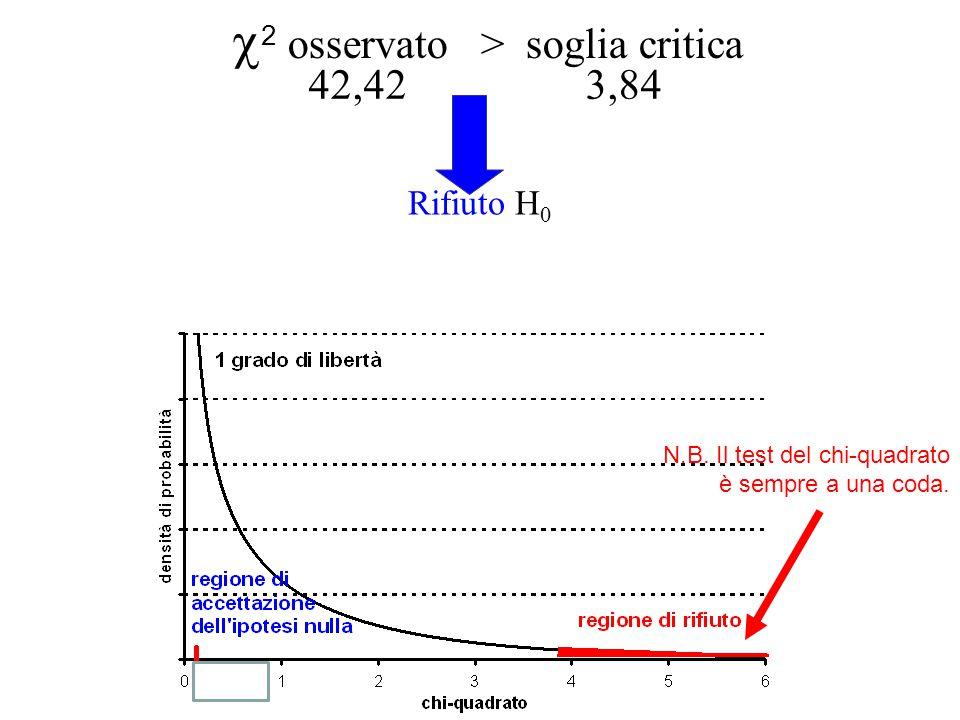  2 osservato > soglia critica 42,42 3,84 Rifiuto H 0 N.B.