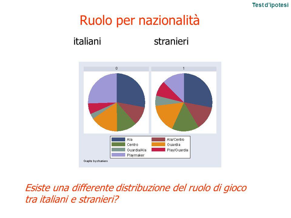 italiani stranieri Ruolo per nazionalità Esiste una differente distribuzione del ruolo di gioco tra italiani e stranieri.