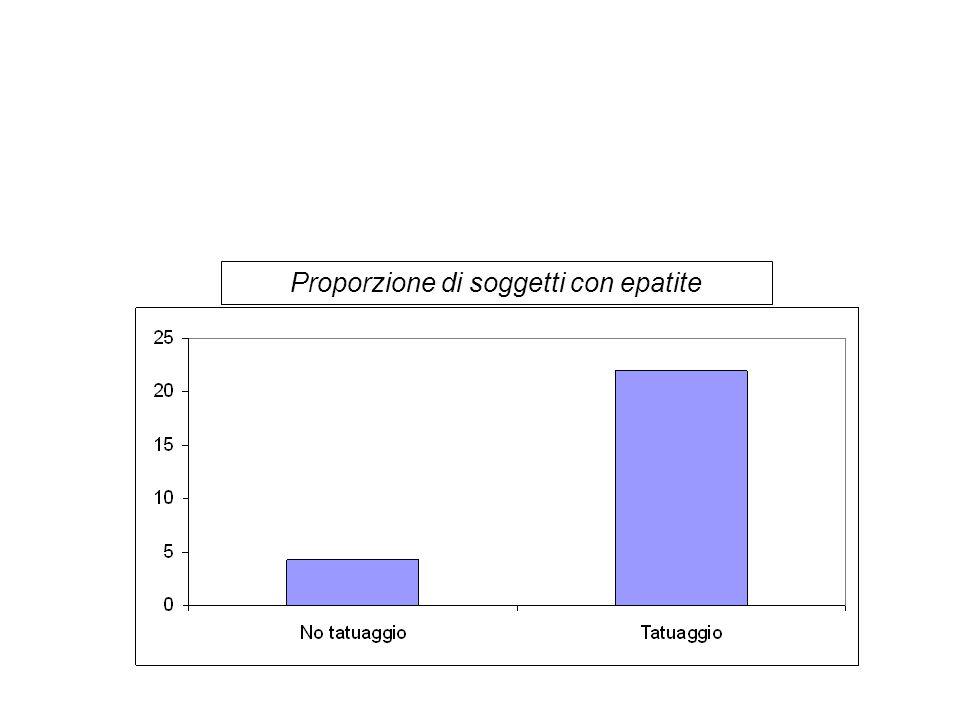 Proporzione di soggetti con epatite