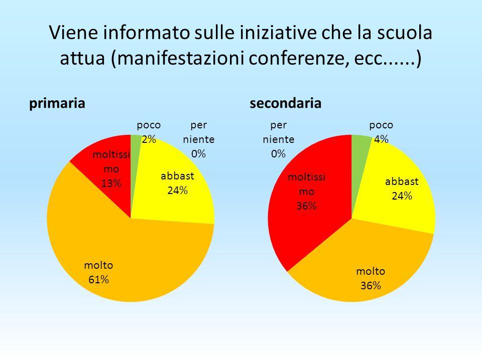 Viene informato sulle iniziative che la scuola attua (manifestazioni conferenze, ecc......) primariasecondaria
