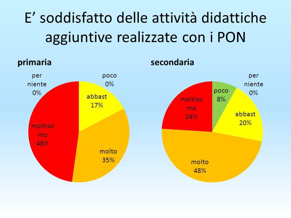 E' soddisfatto delle attività didattiche aggiuntive realizzate con i PON primariasecondaria