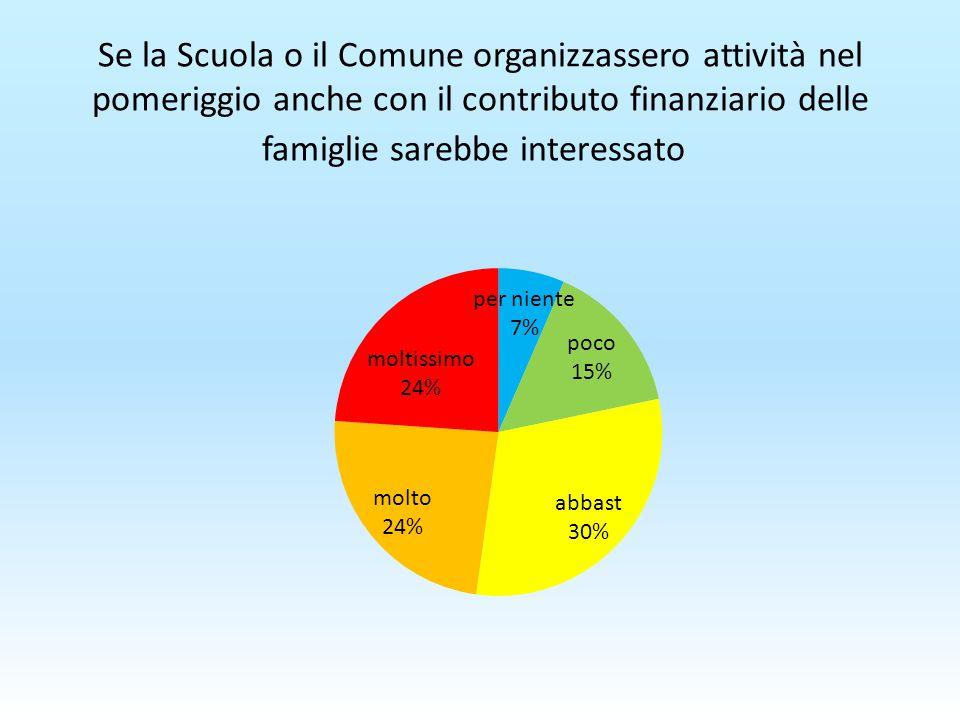 Se la Scuola o il Comune organizzassero attività nel pomeriggio anche con il contributo finanziario delle famiglie sarebbe interessato