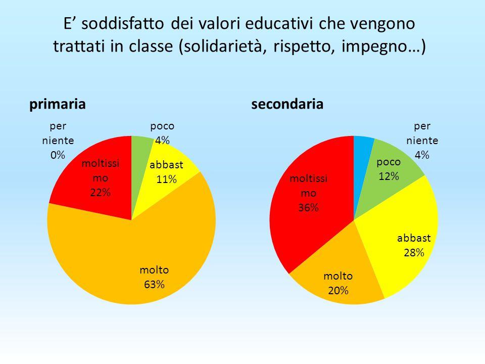 E' soddisfatto dei valori educativi che vengono trattati in classe (solidarietà, rispetto, impegno…) primariasecondaria